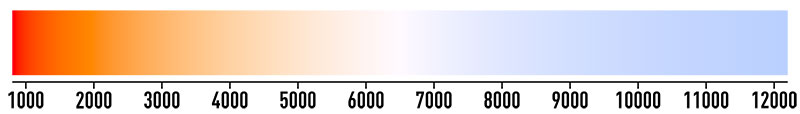 LED light color temperature scale